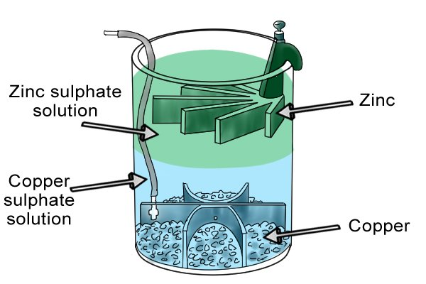 Gravity cell was an improvement of the Daniell cell and used gravity to separate the two sulphate solutions.