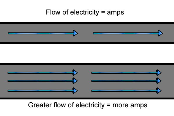 Amps are the quantification of the flow rate of electricity.