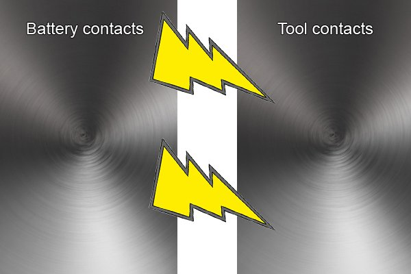 Contacts allow electricity to pass from the battery to the power tool.