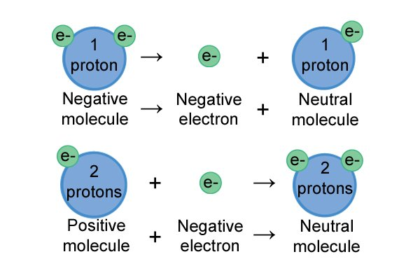 Molecule ion behaviour in the presences of electrons depending on if it is positive or negative.