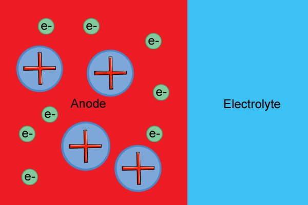 Anode molecules react with the electrolyte to produce positive ions and electrons.
