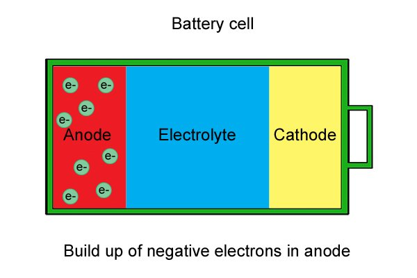 Negative electrons build up in anode creating a negatively charged environment.