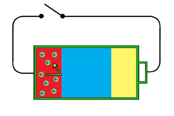 Electrons can't travel through the electrolyte to the cathode where they are needed.