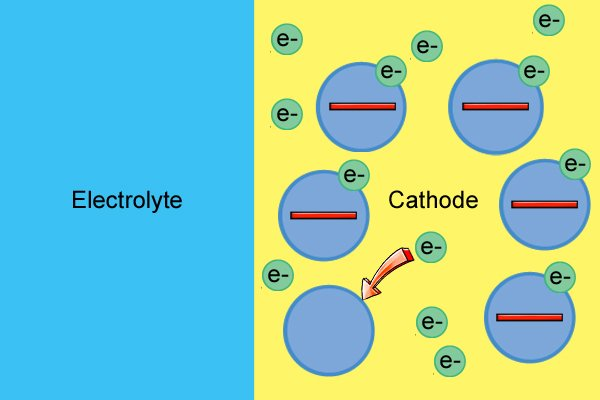Lots of electrons enter the cathode and pair up with cathode material molecules.