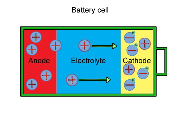 Positive ions from the anode move across the electrolyte and mix with the negative ions in the cathode.