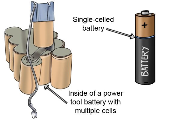 Cells of a battery including a normal AA single celled battery and a multiple celled rechargeable cordless power tool battery.