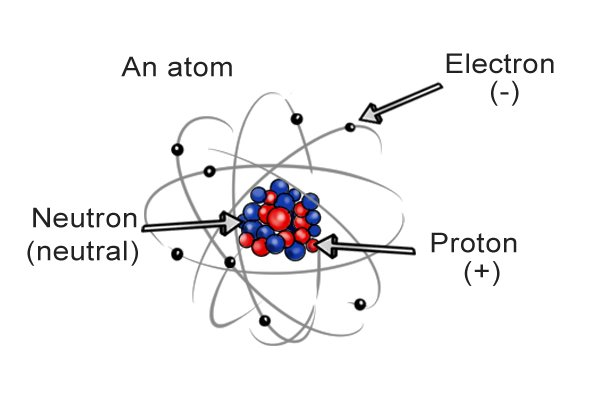 An atom with electron, protons and neutrons dictate charge of parts of bettery cell.