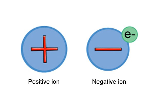 Ions are easily formed from lithium metal in li-ion batteries for cordless power tools.