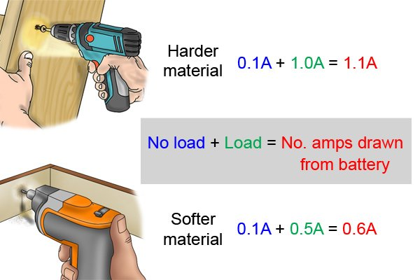 harder materials require more current in amps from the cordless power tool battery to carry out a task.