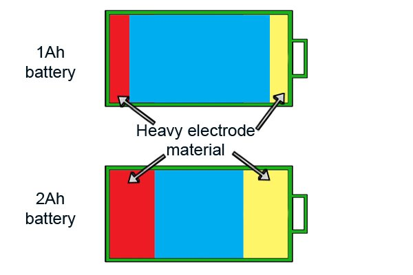 There is more electrode material in cordless power tool batteries with larger battery capacities so they are heavier.