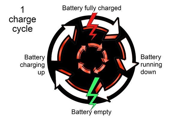 One charge cycle every 6 months for lithium batteries and every months for nickel batteries.