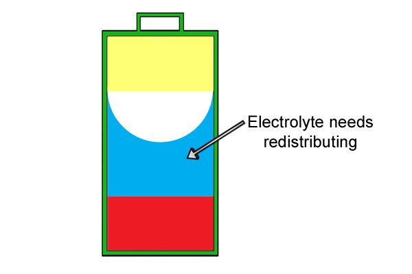 Electrolyte needs to be redistributed throughout cell of battery after storage.