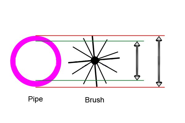 A pipe's internal diameter is not the same as its external diameter