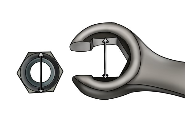 Head size of spanners is between the flat surfaces of the jaws corresponding to the head of the nut or bolt size.