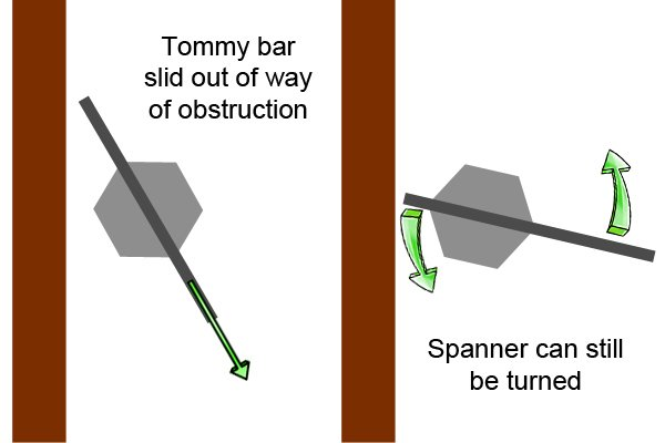 Tommy bar can be slid in and out to avoid obstruction and still turn the box spanner.
