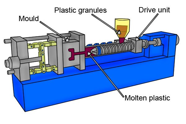 Injection moulding process used to make extra components and handles for the spanners.