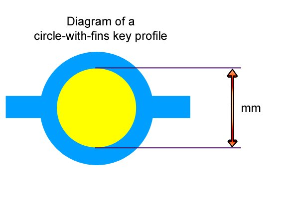 Circle-with-fins key profile of a utility and service or control-cabinet key fits locks that have a 3-5 millimetre pin