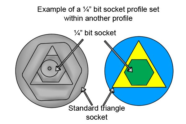 "1/4"" bit socket within a triangle or square socket of a utility and service or control-cabinet key"