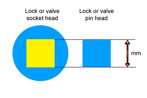 The size in millimetres of a square socket is the measurement of the length of one side of the square.