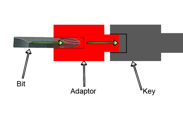 How a bit, bit adaptor and utility and service or control cabinet key fit together to make a screwdriver.