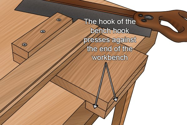 Bench hook hooked to edge of workbench