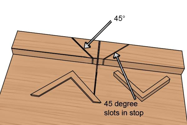 Forty-five degree slots in bench hook stop