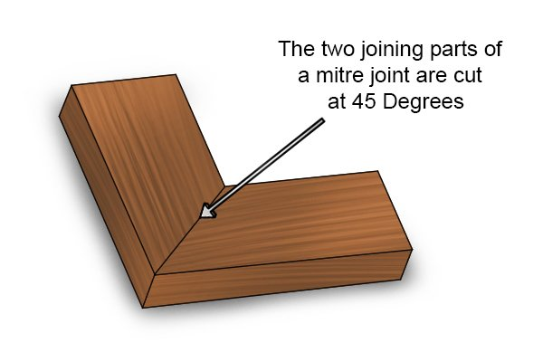 Mitre joint