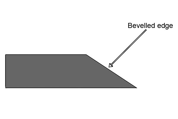 The bevel edge of a block of wood