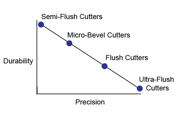 A graph showing the trade-off between precision and durability for electronics cutters, flush cutters, ultra-flush cutters, semi-flush cutters, and micro-bevel cutters