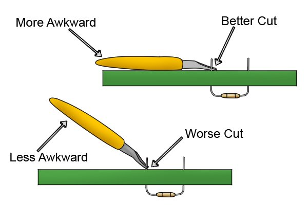 Cutting at a right-angle leads to better cutting, even if it is more awkward
