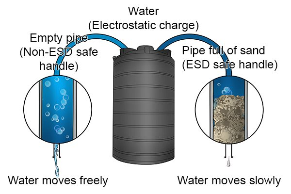 Electrons moving through an ESD handle is like water moving through a pipe full of sand