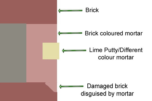 A diagram of how tuckpointing works - brick-coloured mortar is laid in a joint and then a smaller ribbon of lime putty is set into the mortar to make the joint look smaller