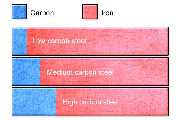 Carbon steel diagram