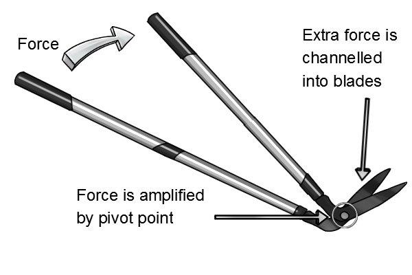 Diagram showing how edging shears work