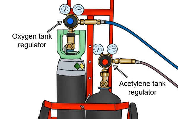 Labelled oxygen and acetylene regulators on cylinders for oxy-fuel welding