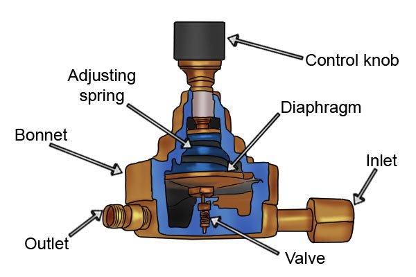 How Does A Gas Regulator Work
