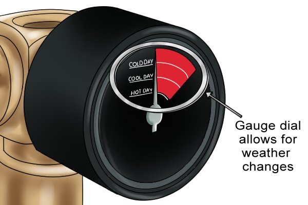 Gas regulator gauge showing options for different weather conditions