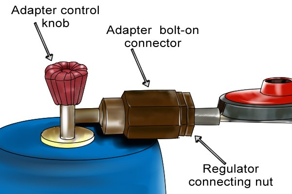 Campingaz adaptor attached to cylinder and bolt-on regulator