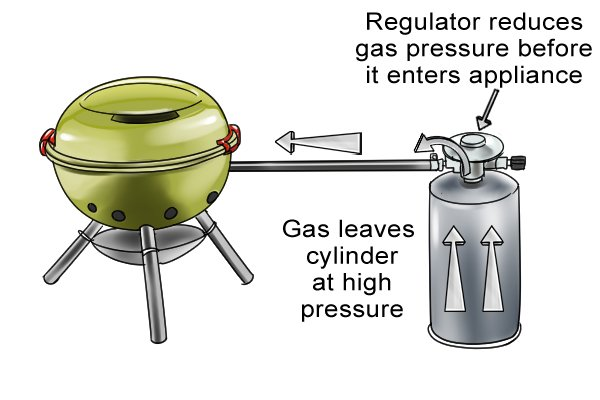 Regulator reducing gas pressure from cylinder to barbecue
