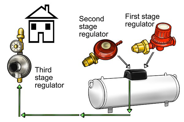 Diagram showing first, second and third stage gas regulators connected to house