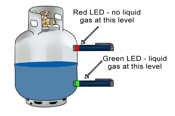 Diagram showing how ultrasonic gas level indicator pens work