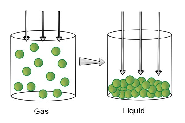 Diagram with downward arrows showing gas being compressed into a liquid