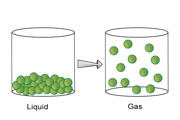 Diagram showing liquid turning back into gas
