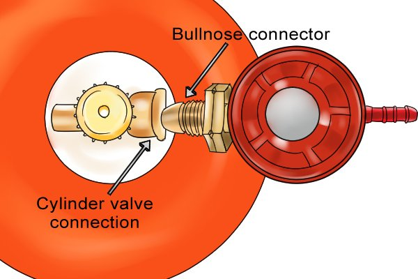 Connecting a bullnose gas regulator