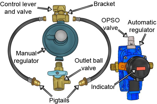What Are The Parts Of A Changeover Gas Regulator