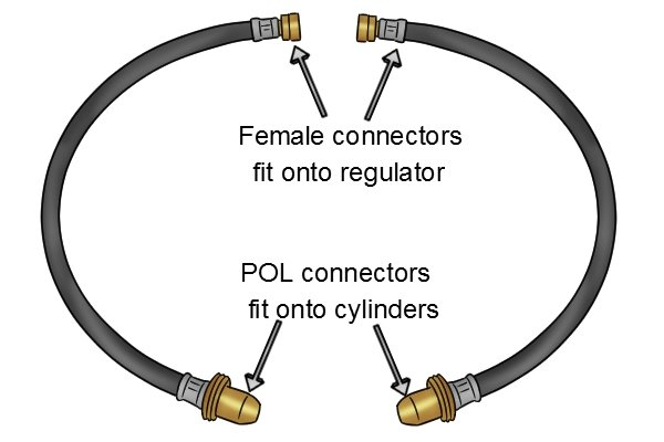 Manual changeover gas regulator pigtails showing connector types