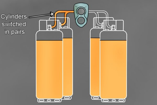 Four gas cylinders with changeover regulator