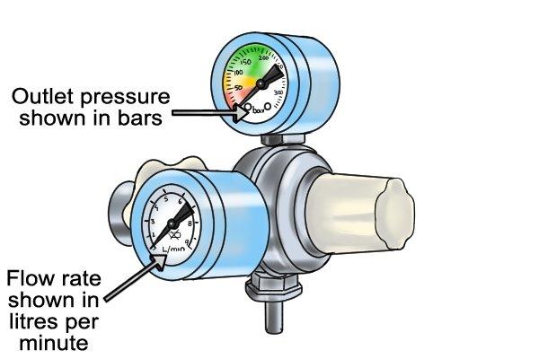 Twin gauge oxygen regulator with flow gauge and pressure gauge