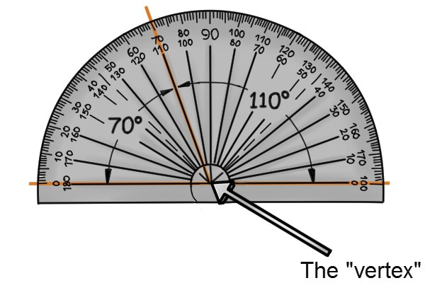 """The """"vertex"""" of the angle lined up correctly underneath the protractor; angles, protractor, obtuse angle, acute angle, 70 degrees, 110 degrees;"""