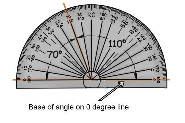 The base of the angle on the 0 degree line; angles, protractor, obtuse angle, acute angle, 70 degrees, 110 degrees;